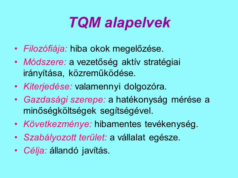 TQM alapelvek Filozófiája: hiba okok megelőzése. Módszere: a vezetőség aktív stratégiai irányítása, közreműködése. Kiterjedése: valamennyi dolgozóra.