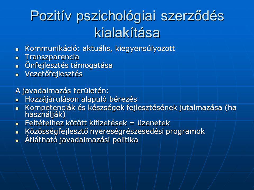 Pozitív pszichológiai szerződés kialakítása Kommunikáció: aktuális, kiegyensúlyozott Kommunikáció: aktuális, kiegyensúlyozott Transzparencia Transzparencia Önfejlesztés támogatása Önfejlesztés támogatása Vezetőfejlesztés Vezetőfejlesztés A javadalmazás területén: Hozzájáruláson alapuló bérezés Hozzájáruláson alapuló bérezés Kompetenciák és készségek fejlesztésének jutalmazása (ha használják) Kompetenciák és készségek fejlesztésének jutalmazása (ha használják) Feltételhez kötött kifizetések = üzenetek Feltételhez kötött kifizetések = üzenetek Közösségfejlesztő nyereségrészesedési programok Közösségfejlesztő nyereségrészesedési programok Átlátható javadalmazási politika Átlátható javadalmazási politika