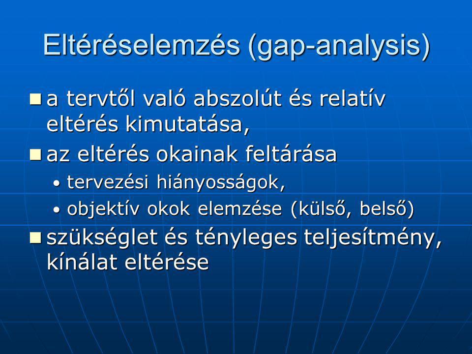 Eltéréselemzés (gap-analysis) a tervtől való abszolút és relatív eltérés kimutatása, a tervtől való abszolút és relatív eltérés kimutatása, az eltérés okainak feltárása az eltérés okainak feltárása tervezési hiányosságok, tervezési hiányosságok, objektív okok elemzése (külső, belső) objektív okok elemzése (külső, belső) szükséglet és tényleges teljesítmény, kínálat eltérése szükséglet és tényleges teljesítmény, kínálat eltérése