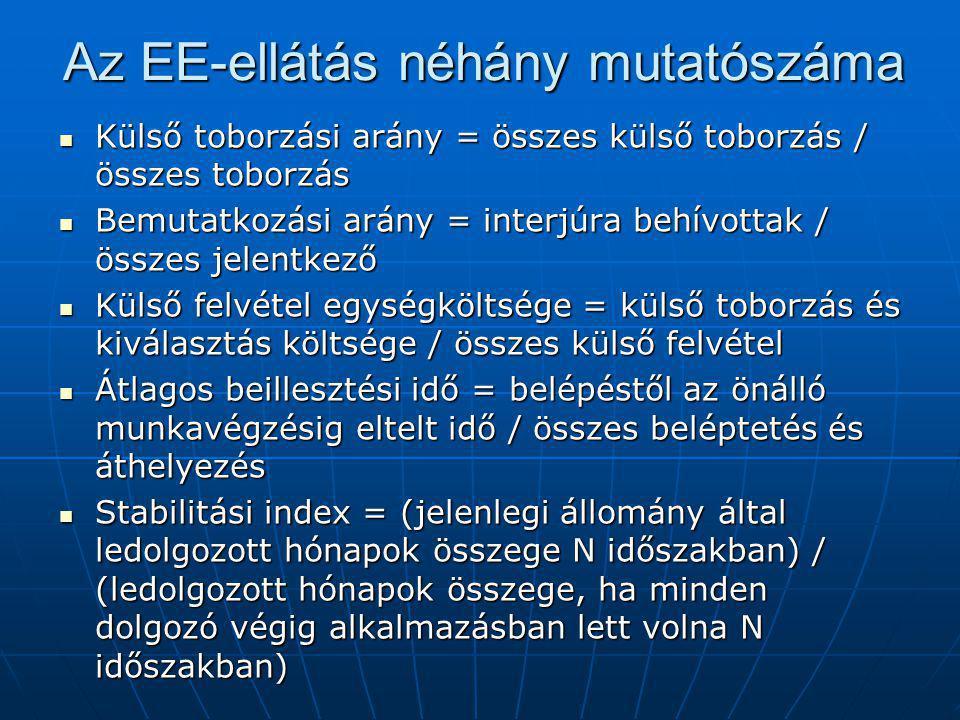 Az EE-ellátás néhány mutatószáma Külső toborzási arány = összes külső toborzás / összes toborzás Külső toborzási arány = összes külső toborzás / össze