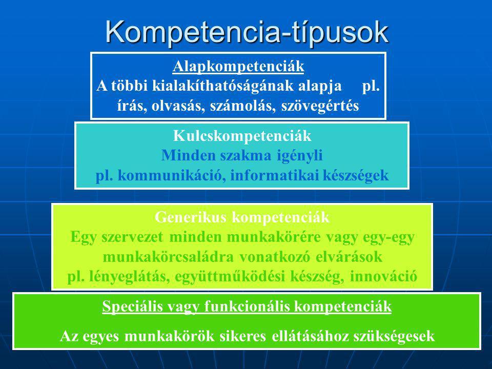 Generikus kompetenciák Egy szervezet minden munkakörére vagy egy-egy munkakörcsaládra vonatkozó elvárások pl. lényeglátás, együttműködési készség, inn