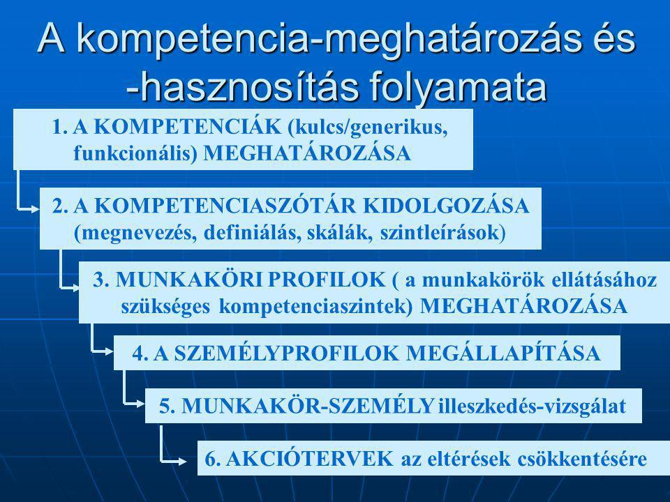 A kompetencia-meghatározás és -hasznosítás folyamata 1. A KOMPETENCIÁK (kulcs/generikus, funkcionális) MEGHATÁROZÁSA 2. A KOMPETENCIASZÓTÁR KIDOLGOZÁS