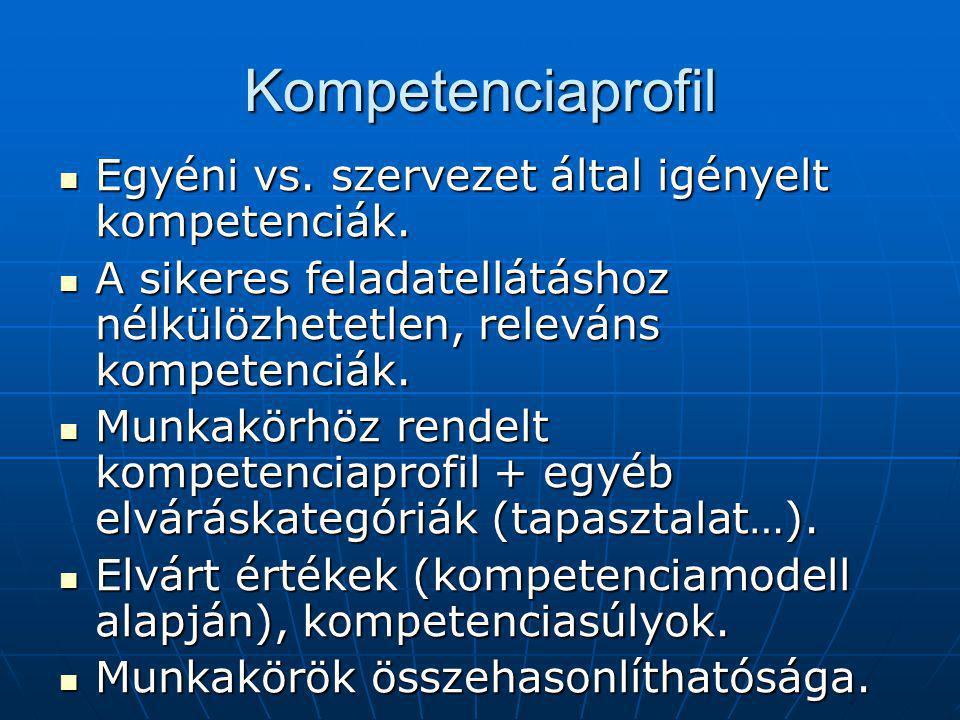 Kompetenciaprofil Egyéni vs.szervezet által igényelt kompetenciák.