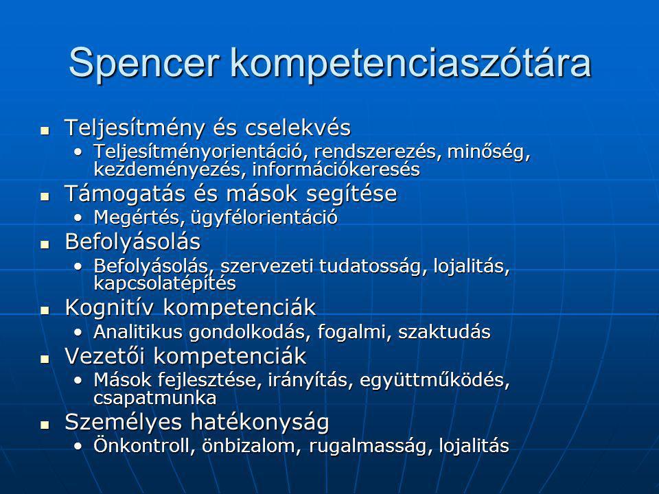 Spencer kompetenciaszótára Teljesítmény és cselekvés Teljesítmény és cselekvés Teljesítményorientáció, rendszerezés, minőség, kezdeményezés, információkeresésTeljesítményorientáció, rendszerezés, minőség, kezdeményezés, információkeresés Támogatás és mások segítése Támogatás és mások segítése Megértés, ügyfélorientációMegértés, ügyfélorientáció Befolyásolás Befolyásolás Befolyásolás, szervezeti tudatosság, lojalitás, kapcsolatépítésBefolyásolás, szervezeti tudatosság, lojalitás, kapcsolatépítés Kognitív kompetenciák Kognitív kompetenciák Analitikus gondolkodás, fogalmi, szaktudásAnalitikus gondolkodás, fogalmi, szaktudás Vezetői kompetenciák Vezetői kompetenciák Mások fejlesztése, irányítás, együttműködés, csapatmunkaMások fejlesztése, irányítás, együttműködés, csapatmunka Személyes hatékonyság Személyes hatékonyság Önkontroll, önbizalom, rugalmasság, lojalitásÖnkontroll, önbizalom, rugalmasság, lojalitás