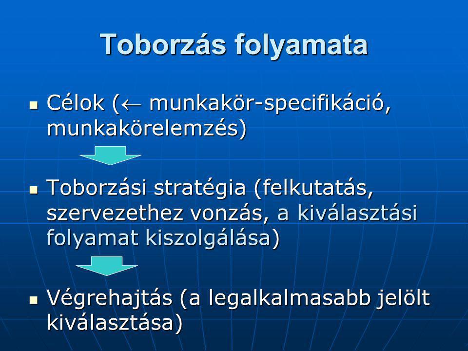 Toborzás folyamata Célok ( munkakör-specifikáció, munkakörelemzés) Célok ( munkakör-specifikáció, munkakörelemzés) Toborzási stratégia (felkutatás, szervezethez vonzás, a kiválasztási folyamat kiszolgálása) Toborzási stratégia (felkutatás, szervezethez vonzás, a kiválasztási folyamat kiszolgálása) Végrehajtás (a legalkalmasabb jelölt kiválasztása) Végrehajtás (a legalkalmasabb jelölt kiválasztása)