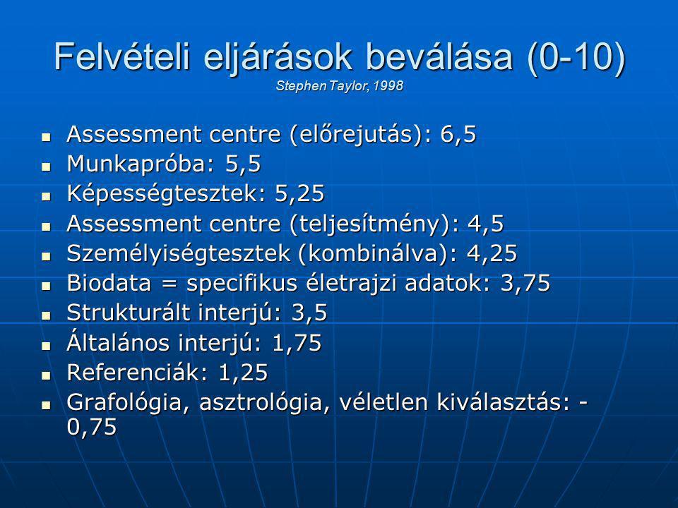 Felvételi eljárások beválása (0-10) Stephen Taylor, 1998 Assessment centre (előrejutás): 6,5 Assessment centre (előrejutás): 6,5 Munkapróba: 5,5 Munkapróba: 5,5 Képességtesztek: 5,25 Képességtesztek: 5,25 Assessment centre (teljesítmény): 4,5 Assessment centre (teljesítmény): 4,5 Személyiségtesztek (kombinálva): 4,25 Személyiségtesztek (kombinálva): 4,25 Biodata = specifikus életrajzi adatok: 3,75 Biodata = specifikus életrajzi adatok: 3,75 Strukturált interjú: 3,5 Strukturált interjú: 3,5 Általános interjú: 1,75 Általános interjú: 1,75 Referenciák: 1,25 Referenciák: 1,25 Grafológia, asztrológia, véletlen kiválasztás: - 0,75 Grafológia, asztrológia, véletlen kiválasztás: - 0,75