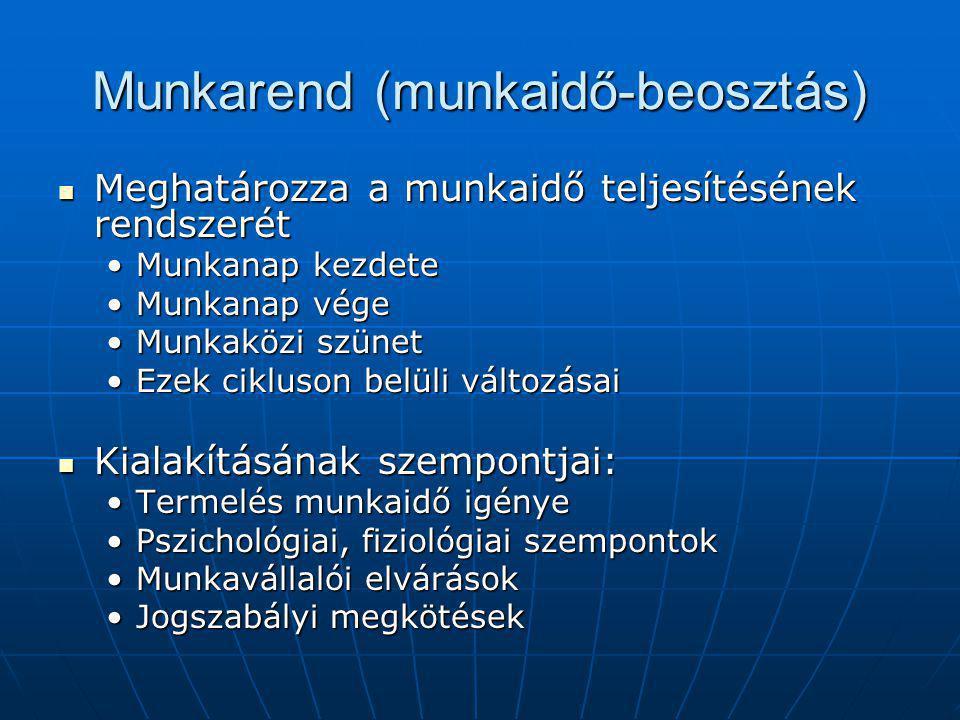 Munkarend (munkaidő-beosztás) Meghatározza a munkaidő teljesítésének rendszerét Meghatározza a munkaidő teljesítésének rendszerét Munkanap kezdeteMunkanap kezdete Munkanap végeMunkanap vége Munkaközi szünetMunkaközi szünet Ezek cikluson belüli változásaiEzek cikluson belüli változásai Kialakításának szempontjai: Kialakításának szempontjai: Termelés munkaidő igényeTermelés munkaidő igénye Pszichológiai, fiziológiai szempontokPszichológiai, fiziológiai szempontok Munkavállalói elvárásokMunkavállalói elvárások Jogszabályi megkötésekJogszabályi megkötések