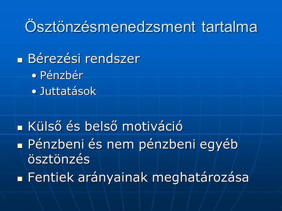 Ösztönzésmenedzsment tartalma Bérezési rendszer Bérezési rendszer PénzbérPénzbér JuttatásokJuttatások Külső és belső motiváció Külső és belső motiváció Pénzbeni és nem pénzbeni egyéb ösztönzés Pénzbeni és nem pénzbeni egyéb ösztönzés Fentiek arányainak meghatározása Fentiek arányainak meghatározása