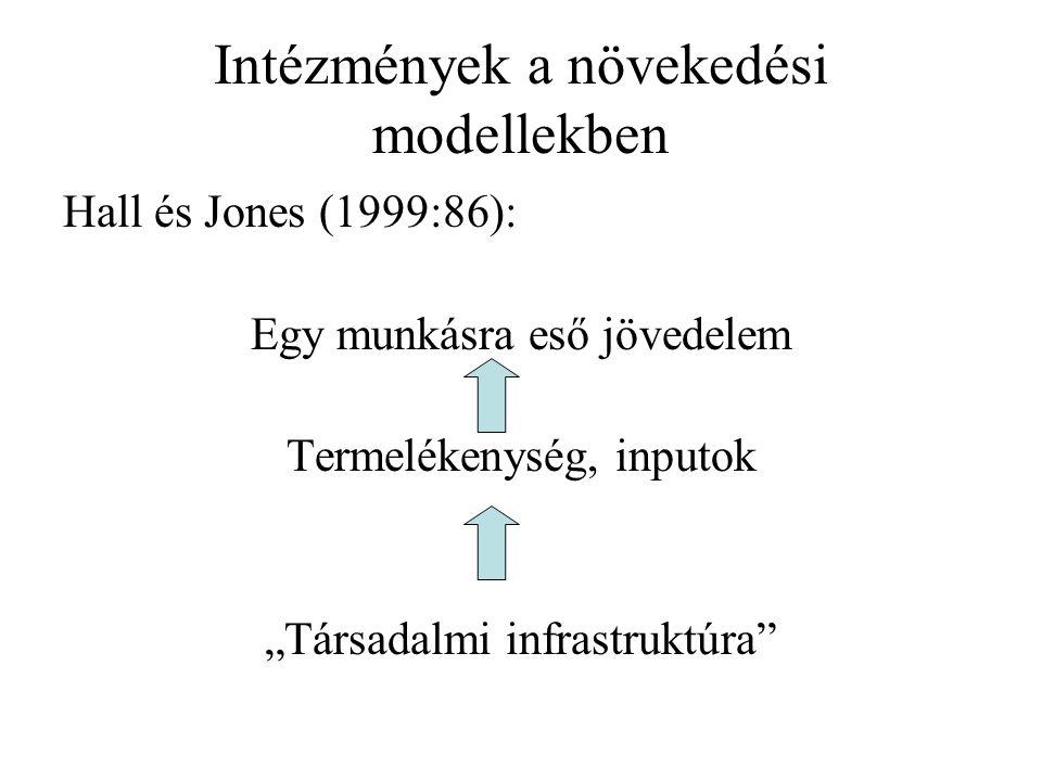 """Intézmények a növekedési modellekben Hall és Jones (1999:86): Egy munkásra eső jövedelem Termelékenység, inputok """"Társadalmi infrastruktúra"""