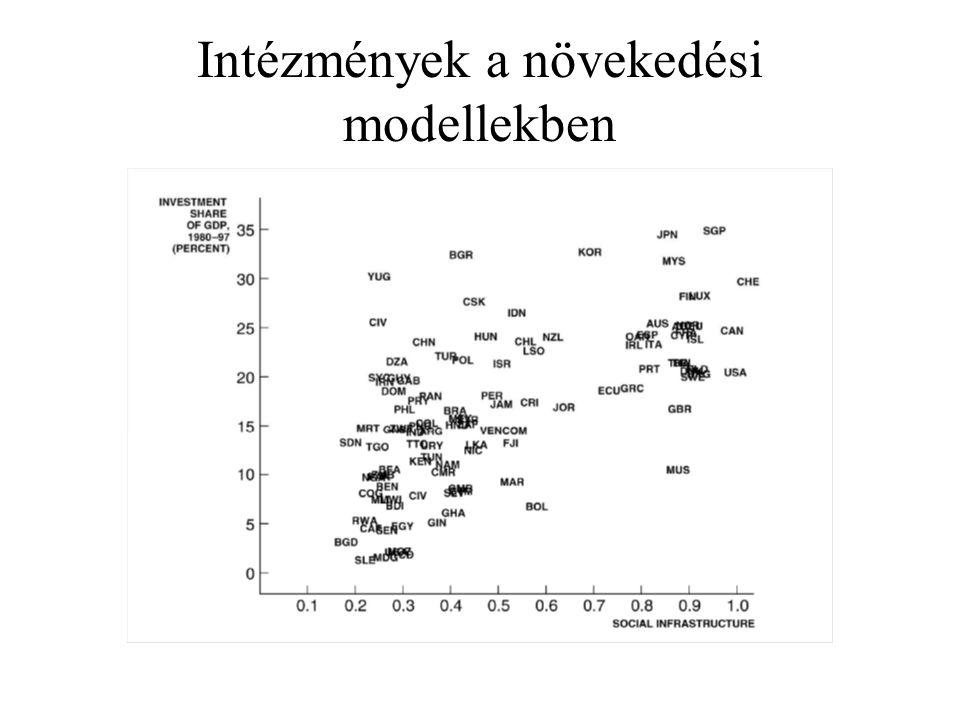 Intézmények a növekedési modellekben