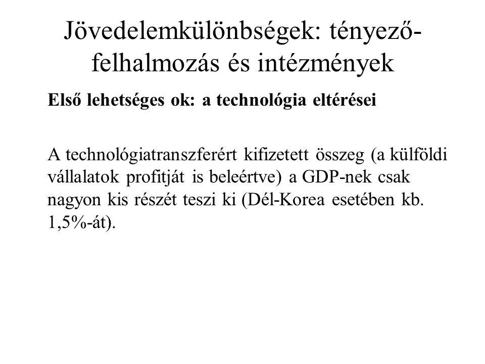 Jövedelemkülönbségek: tényező- felhalmozás és intézmények Első lehetséges ok: a technológia eltérései A technológiatranszferért kifizetett összeg (a külföldi vállalatok profitját is beleértve) a GDP-nek csak nagyon kis részét teszi ki (Dél-Korea esetében kb.