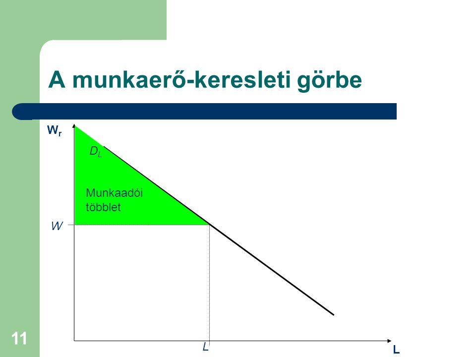 11 A munkaerő-keresleti görbe W L WrWr L Munkaadói többlet DLDL