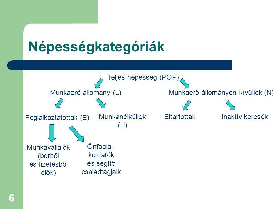 6 Népességkategóriák Teljes népesség (POP) Munkaerő állomány (L)Munkaerő állományon kívüliek (N) Foglalkoztatottak (E) Munkanélküliek (U) Munkavállalók (bérből és fizetésből élők) Önfoglal- koztatók és segítő családtagjaik EltartottakInaktív keresők