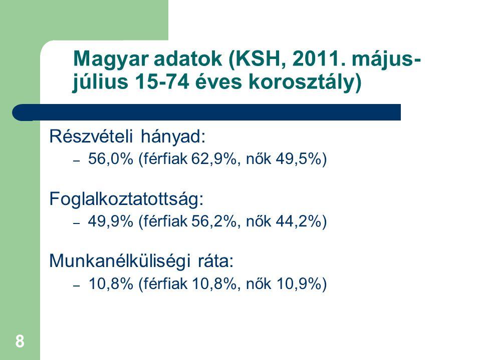 8 Magyar adatok (KSH, 2011.
