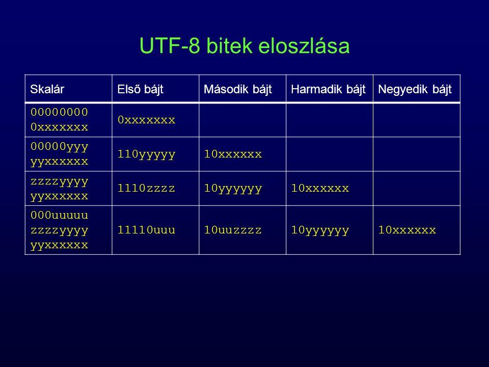 UTF-8 bitek eloszlása SkalárElső bájtMásodik bájtHarmadik bájtNegyedik bájt 00000000 0xxxxxxx 0xxxxxxx 00000yyy yyxxxxxx 110yyyyy10xxxxxx zzzzyyyy yyx