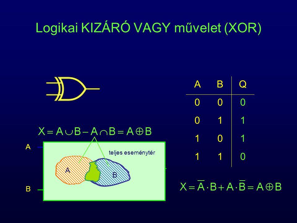 Logikai KIZÁRÓ VAGY művelet (XOR) ABQ 000 011 101 110 teljes eseménytér AA B A B