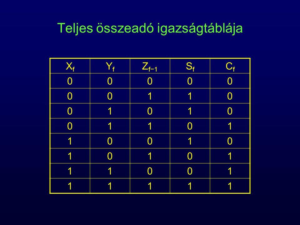 Teljes összeadó igazságtáblája XfXf YfYf Z f−1 SfSf CfCf 00000 00110 01010 01101 10010 10101 11001 11111