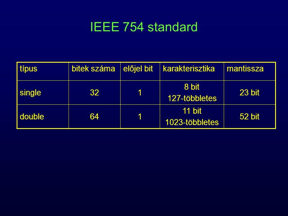 IEEE 754 nulla –a szabály alapján nem ábrázolható a hozzáértett 1 egész miatt –karakterisztika nulla –mantissza nulla –pozitív nulla, negatív nulla nem-normalizált szám (minden nem nulla, ami kisebb, mint a legkisebb normalizált szám) –karakterisztika nulla –mantissza nem nulla –nincs hozzáértett egész végtelen –karakterisztika minden bitje 1 –mantissza minden bitje 0 –+ végtelen, − végtelen Not A Number (NaN) –nem valós számok –karakterisztika minden bitje 1 –mantissza nem nulla –pl.