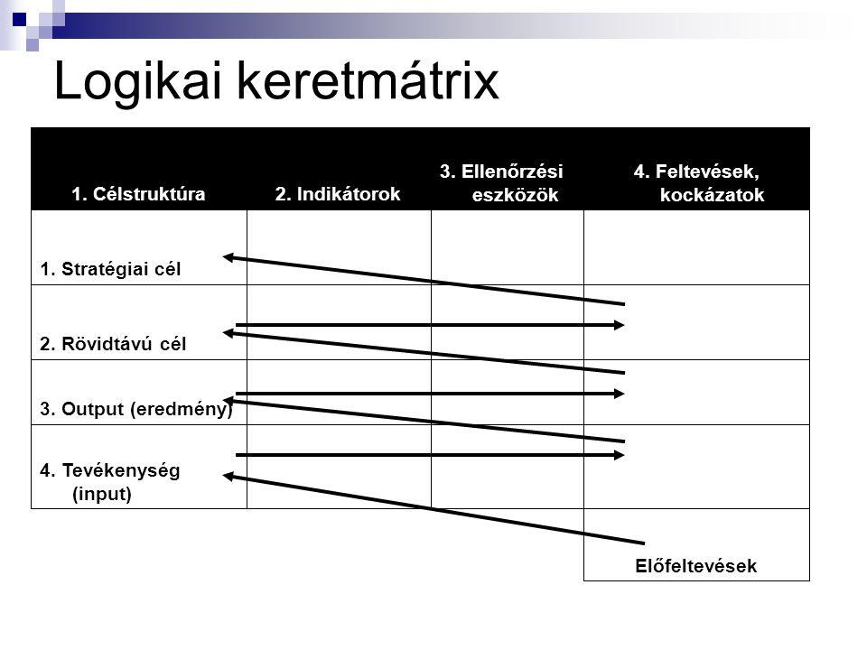 """Cél-fa A problémafa """"párja"""" Célhierarchiát mutat be, mely célok a probléma-fa problémáira reflektálnak"""