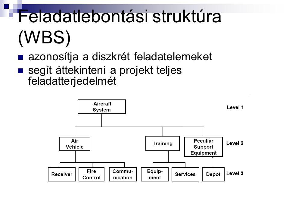 Logikai keretmátrix Előfeltevések 4. Tevékenység (input) 3. Output (eredmény) 2. Rövidtávú cél 1. Stratégiai cél 4. Feltevések, kockázatok 3. Ellenőrz