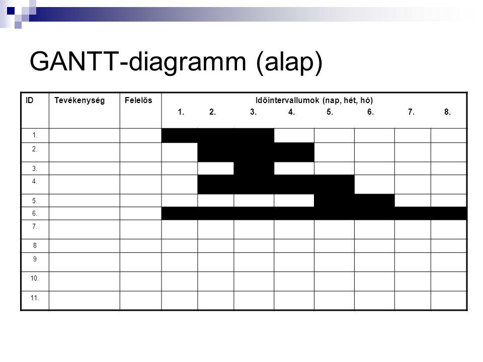 GANTT-diagramm Egyfajta oszlopdiagramm ami bemutatja a projekt ütemezését, menetrendjét. Az egyes résztevékenységek kezdő és végpontjait, és ezáltal a