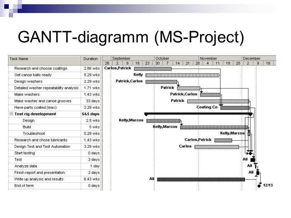 GANTT-diagramm 6. 5. 4. 3. 2. 1. IdőintervallumokTevékenységek