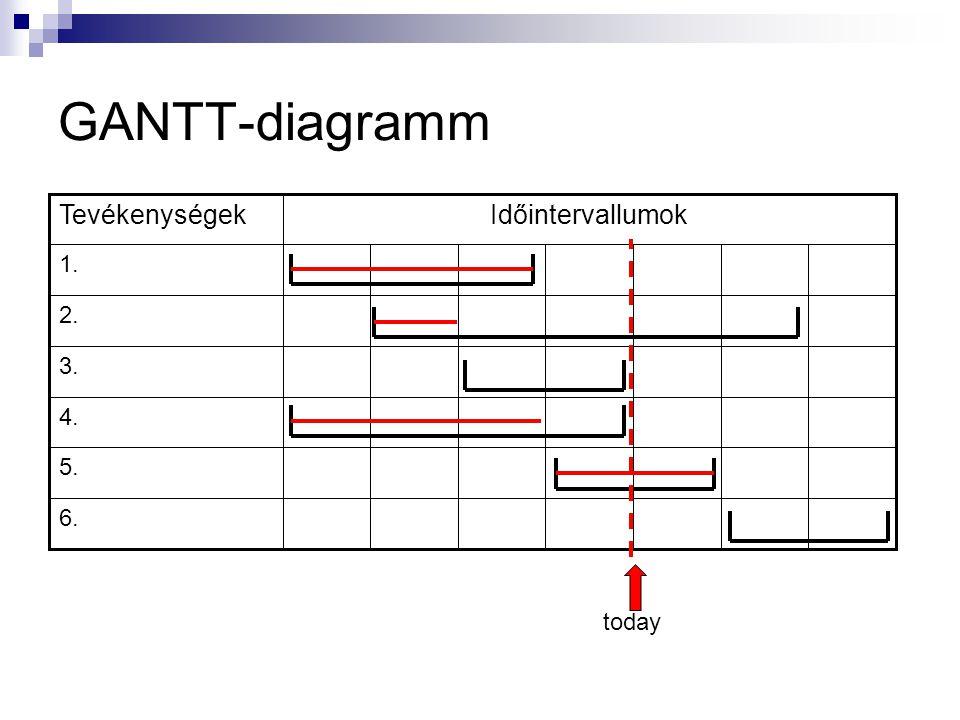 GANTT-diagramm (MS-Project)