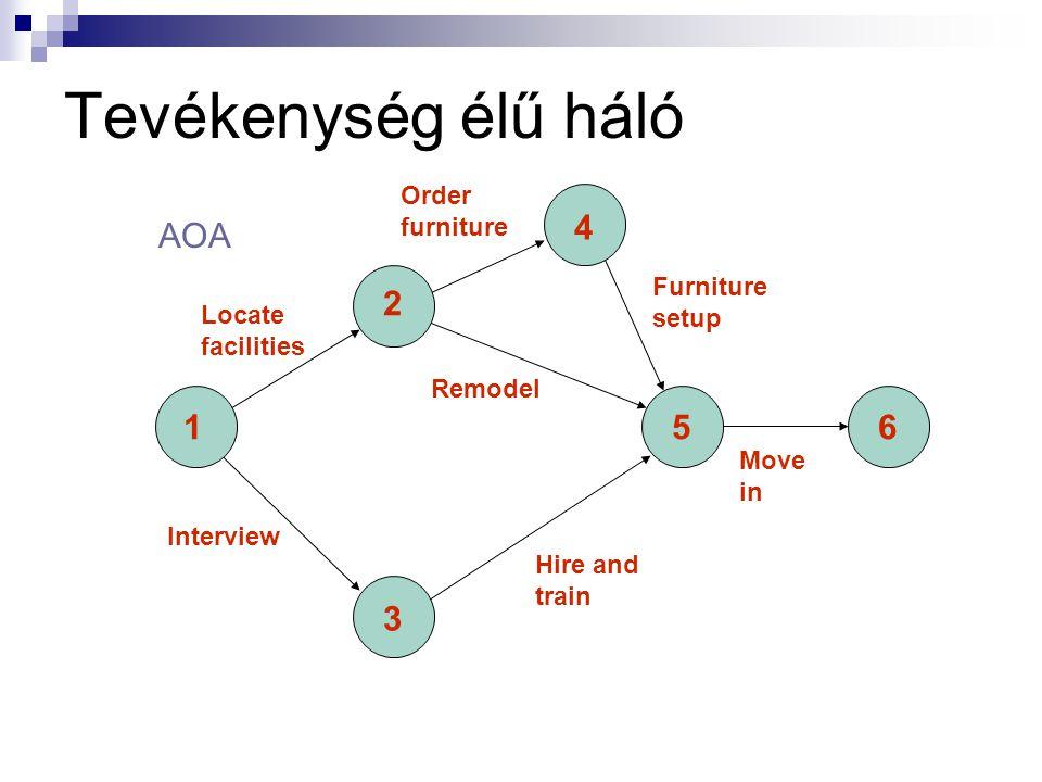 A hálódiagramm Út  Tevékenységek olyan sorozata, amely a kezdőponttól a végpontig tart Kritikus út:  A leghosszabb út; meghatározza a projekt hosszá