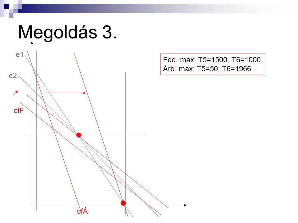 Megoldás 2. T4: megéri-e? Árb. max.: 1000/1 > 500 Fed. max.: 200 T5-T6: lin. prog. e1: 2*T5+3*T6≤6000 e2:2*T5+2*T6≤5000 p1, p2:50≤T5≤1500 p3, p4:100≤T