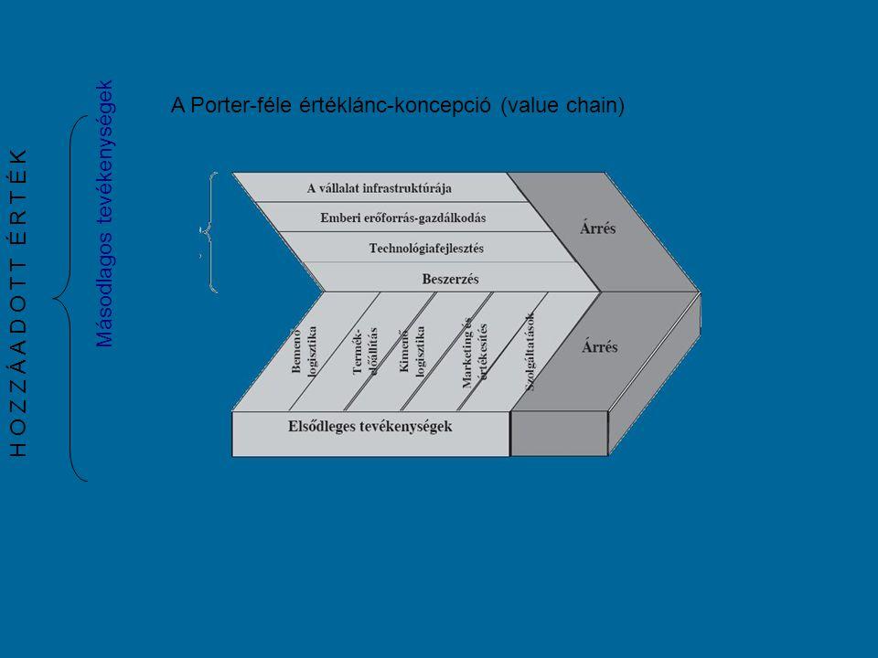 A logisztika területei - Mikrologisztika A vállalatok, intézmények belső logisztikai rendszereit nevezik mikrologisztikai rendszereknek.
