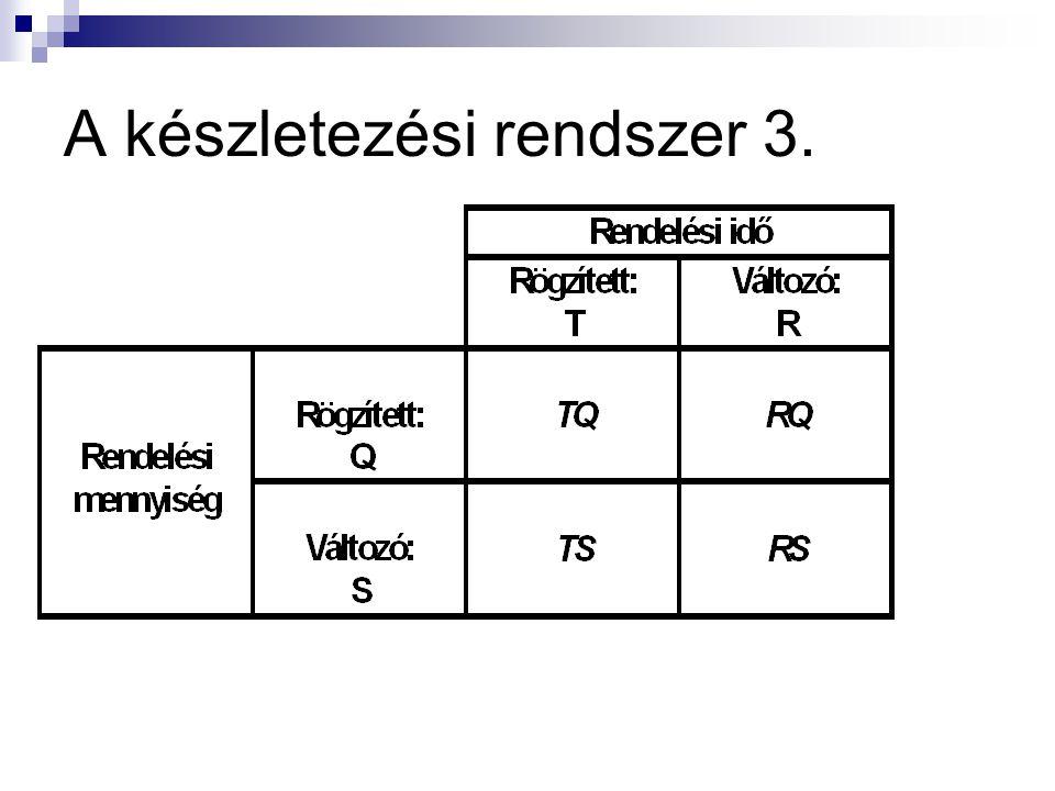 A készletezési rendszer 2. A rendelés időpontja lehet:  rögzített időközönkénti (T),  a készletszint meghatározott minimális szintjétől függő (R) A