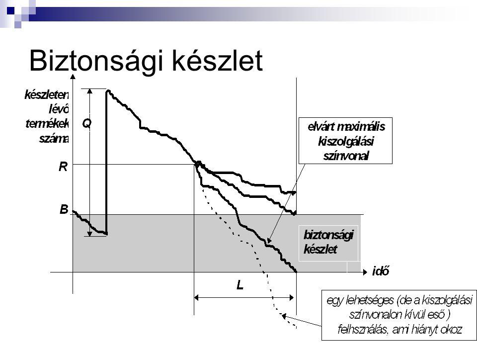 Néhány példafeladat D = 2,000 t S = 100 euró rendelésenként H = 25 euró/év/tonna Q 0 = 120 t L = 12 nap N = 250 nap EOQ = √ (2 ∙ 2,000 t ∙ 100 euró) /