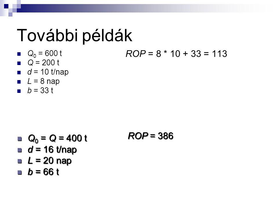 Példa L = 10 nap d = 30 tonna Kereslet szórása a teljes L alatt 20 tonna Elfogadott kockázati szint: 5% b = ? ROP = ? b = z * σ = 1,65 * 20 = 33 tonna