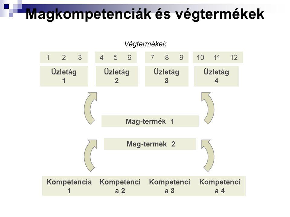 Magkompetenciák és végtermékek Végtermékek 1 2 3 4 5 6 7 8 9 Üzletág 1 Üzletág 2 Üzletág 3 Üzletág 4 Mag-termék 1 Mag-termék 2 Kompetencia 1 Kompetenci a 2 Kompetenci a 3 Kompetenci a 4 10 11 12