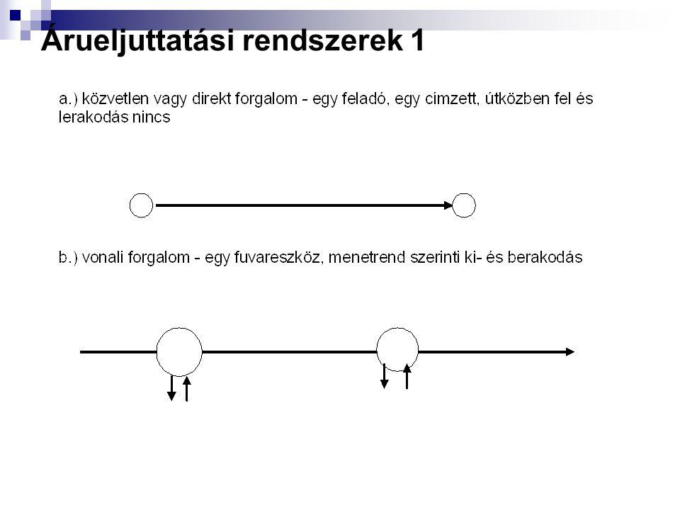 Árueljuttatási rendszerek a.) közvetlen vagy direkt forgalom b.)vonali forgalom c.) árugyűjtő és áru-terítő rendszer d.) szállítmányozói gyűjtőforgalo