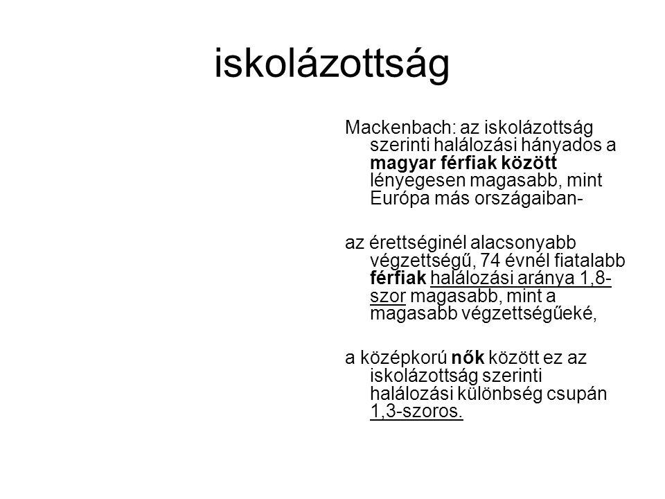 iskolázottság Mackenbach: az iskolázottság szerinti halálozási hányados a magyar férfiak között lényegesen magasabb, mint Európa más országaiban- az é