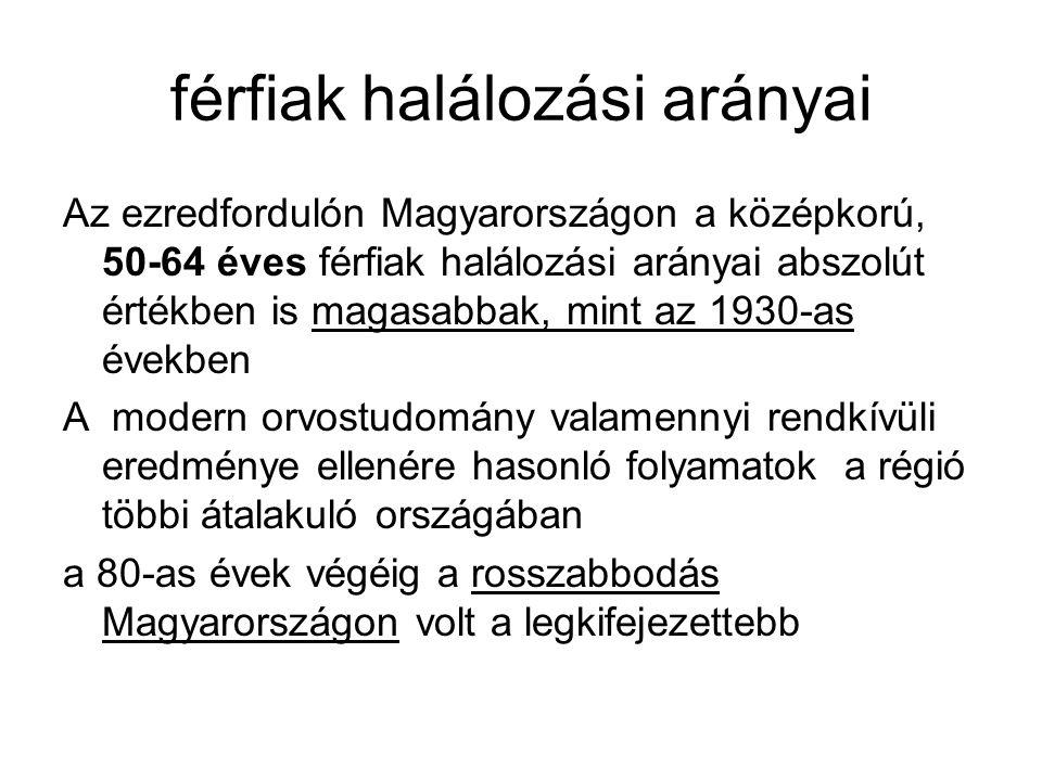 férfiak halálozási arányai Az ezredfordulón Magyarországon a középkorú, 50-64 éves férfiak halálozási arányai abszolút értékben is magasabbak, mint az