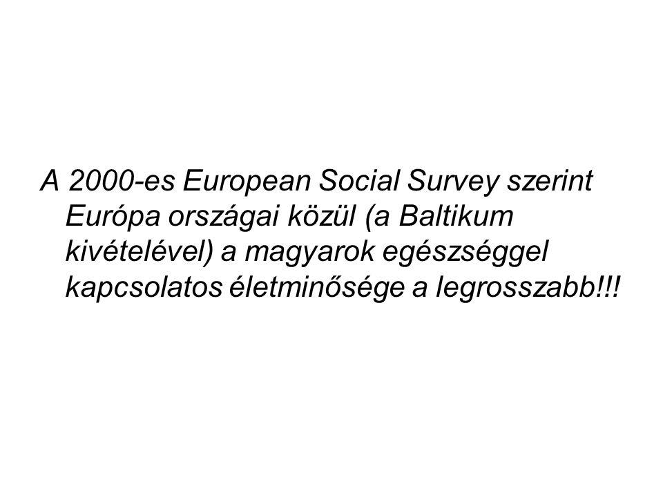 A 2000-es European Social Survey szerint Európa országai közül (a Baltikum kivételével) a magyarok egészséggel kapcsolatos életminősége a legrosszabb!