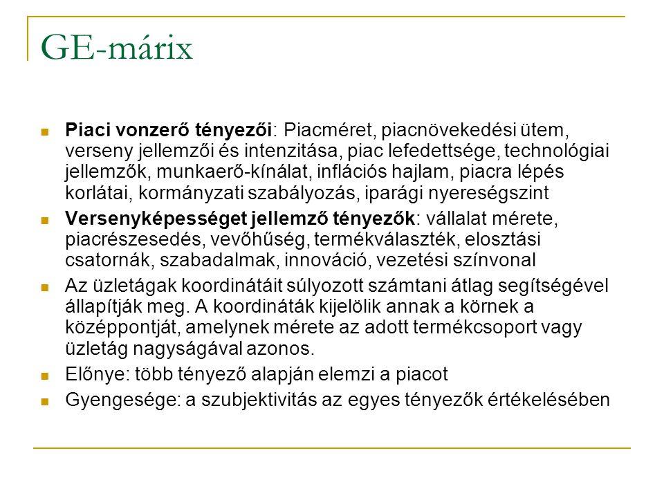 GE-márix Piaci vonzerő tényezői: Piacméret, piacnövekedési ütem, verseny jellemzői és intenzitása, piac lefedettsége, technológiai jellemzők, munkaerő