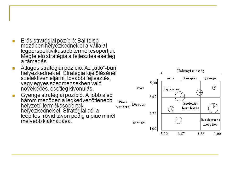 Erős stratégiai pozíció: Bal felső mezőben helyezkednek el a vállalat legperspektivikusabb termékcsoportjai. Megfelelő stratégia a fejlesztés esetleg