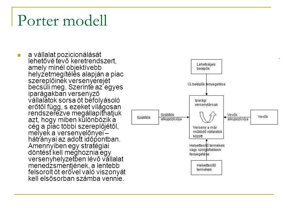 Porter modell a vállalat pozicionálását lehetővé tevő keretrendszert, amely minél objektívebb helyzetmegítélés alapján a piac szereplőinek versenyerej