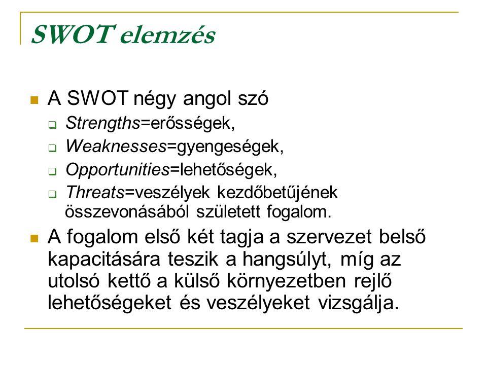 SWOT elemzés A SWOT négy angol szó  Strengths=erősségek,  Weaknesses=gyengeségek,  Opportunities=lehetőségek,  Threats=veszélyek kezdőbetűjének ös