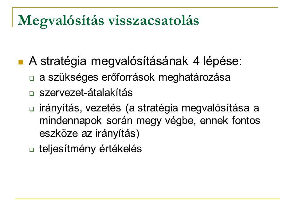 Megvalósítás visszacsatolás A stratégia megvalósításának 4 lépése:  a szükséges erőforrások meghatározása  szervezet-átalakítás  irányítás, vezetés