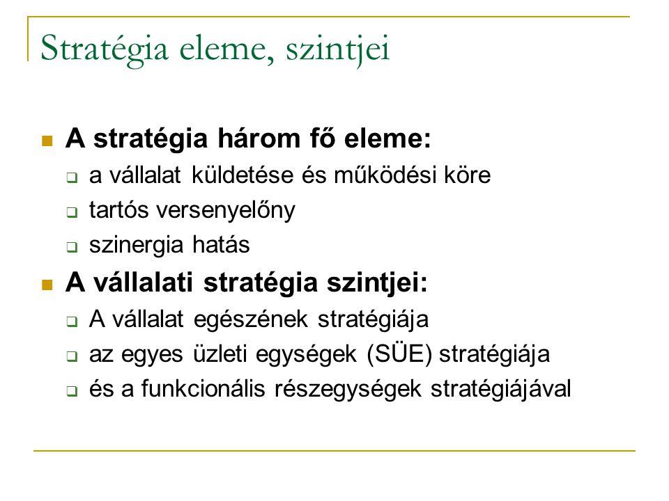 Stratégia eleme, szintjei A stratégia három fő eleme:  a vállalat küldetése és működési köre  tartós versenyelőny  szinergia hatás A vállalati stra
