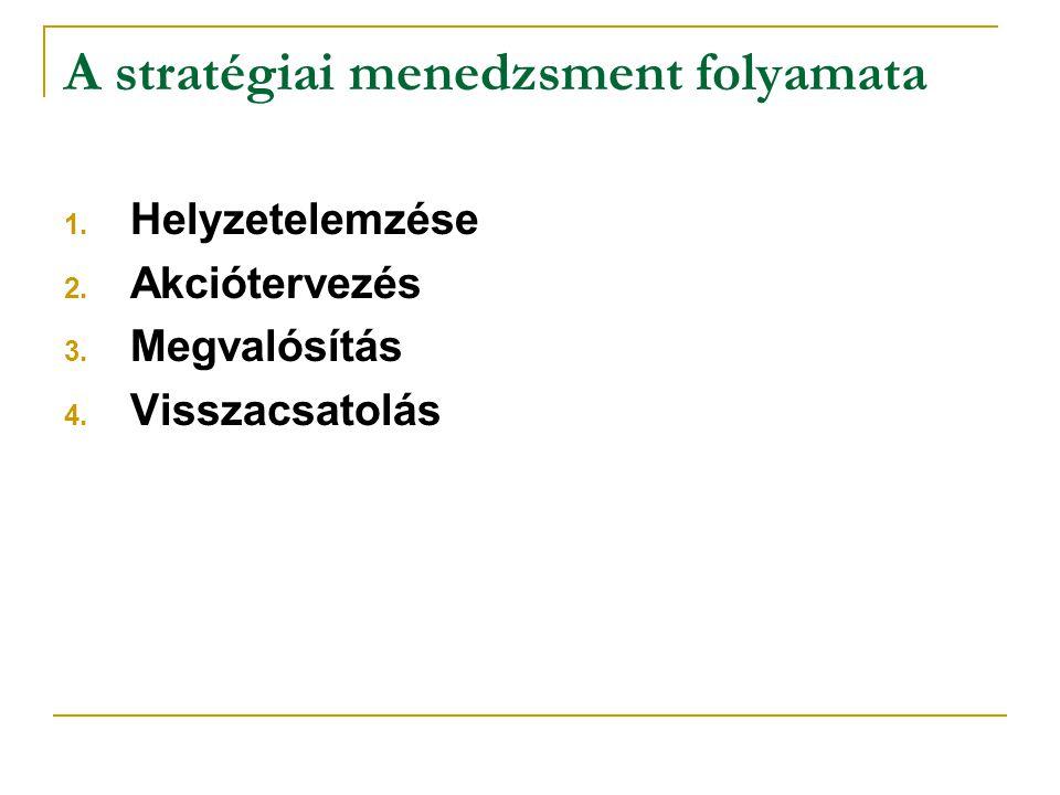 A stratégiai menedzsment folyamata 1. Helyzetelemzése 2. Akciótervezés 3. Megvalósítás 4. Visszacsatolás