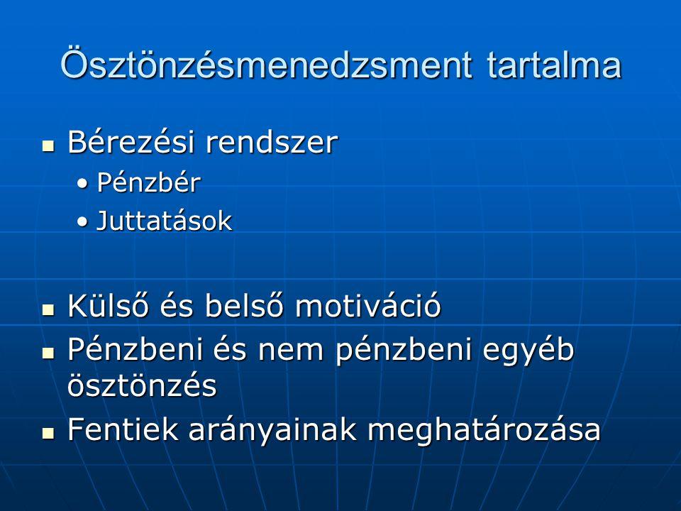 Ösztönzésmenedzsment tartalma Bérezési rendszer Bérezési rendszer PénzbérPénzbér JuttatásokJuttatások Külső és belső motiváció Külső és belső motiváci