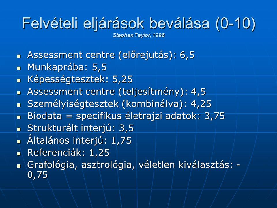 Felvételi eljárások beválása (0-10) Stephen Taylor, 1998 Assessment centre (előrejutás): 6,5 Assessment centre (előrejutás): 6,5 Munkapróba: 5,5 Munka