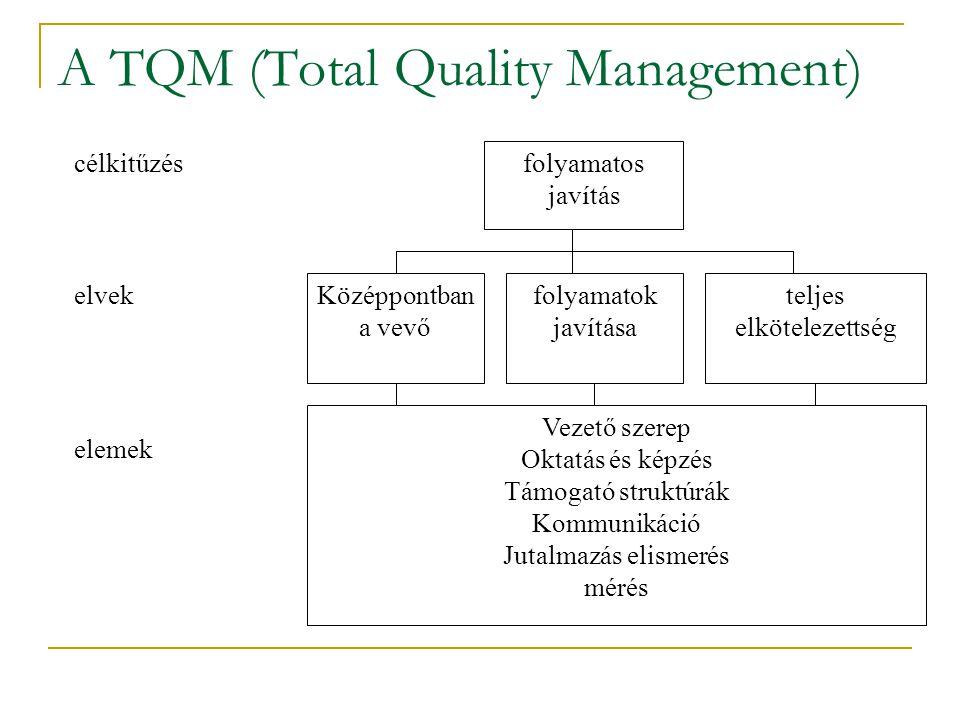 folyamatos javítás Középpontban a vevő folyamatok javítása teljes elkötelezettség Vezető szerep Oktatás és képzés Támogató struktúrák Kommunikáció Jutalmazás elismerés mérés célkitűzés elvek elemek A TQM (Total Quality Management)