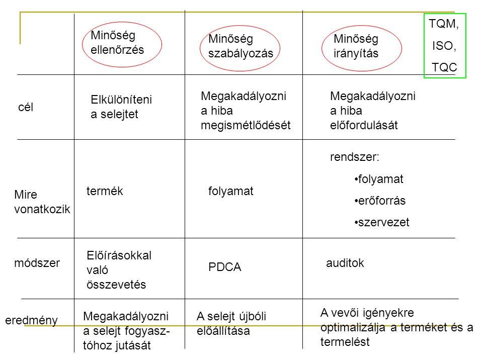 Minőség ellenőrzés Minőség szabályozás Minőség irányítás cél Mire vonatkozik módszer eredmény Elkülöníteni a selejtet termék Előírásokkal való összevetés Megakadályozni a selejt fogyasz- tóhoz jutását Megakadályozni a hiba megismétlődését folyamat PDCA A selejt újbóli előállítása Megakadályozni a hiba előfordulását rendszer: folyamat erőforrás szervezet auditok A vevői igényekre optimalizálja a terméket és a termelést TQM, ISO, TQC