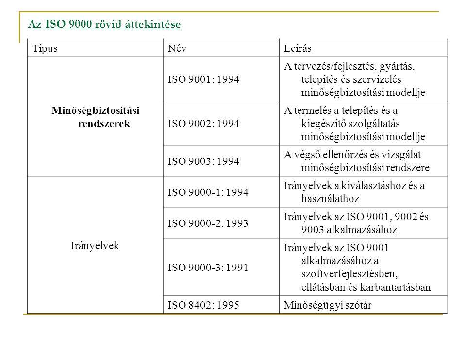Az ISO 9000 rövid áttekintése TípusNévLeírás Minőségbiztosítási rendszerek ISO 9001: 1994 A tervezés/fejlesztés, gyártás, telepítés és szervizelés minőségbiztosítási modellje ISO 9002: 1994 A termelés a telepítés és a kiegészítő szolgáltatás minőségbiztosítási modellje ISO 9003: 1994 A végső ellenőrzés és vizsgálat minőségbiztosítási rendszere Irányelvek ISO 9000-1: 1994 Irányelvek a kiválasztáshoz és a használathoz ISO 9000-2: 1993 Irányelvek az ISO 9001, 9002 és 9003 alkalmazásához ISO 9000-3: 1991 Irányelvek az ISO 9001 alkalmazásához a szoftverfejlesztésben, ellátásban és karbantartásban ISO 8402: 1995 Minőségügyi szótár